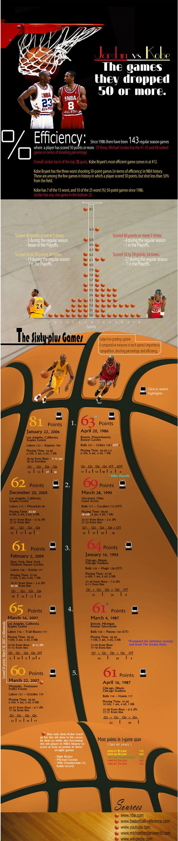 Michael Jordan vs. Kobe Bryant: The 50+ Point Games