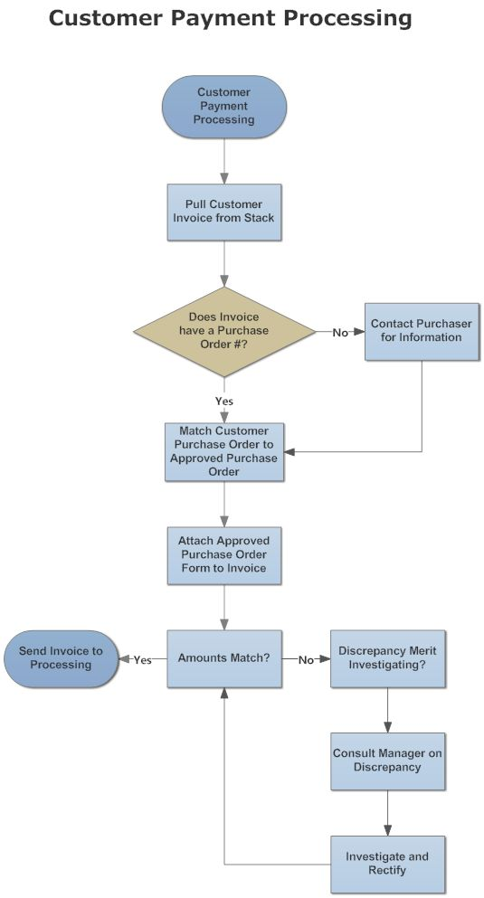 Customer Payment Process Flow   Process flow, Process flow ...