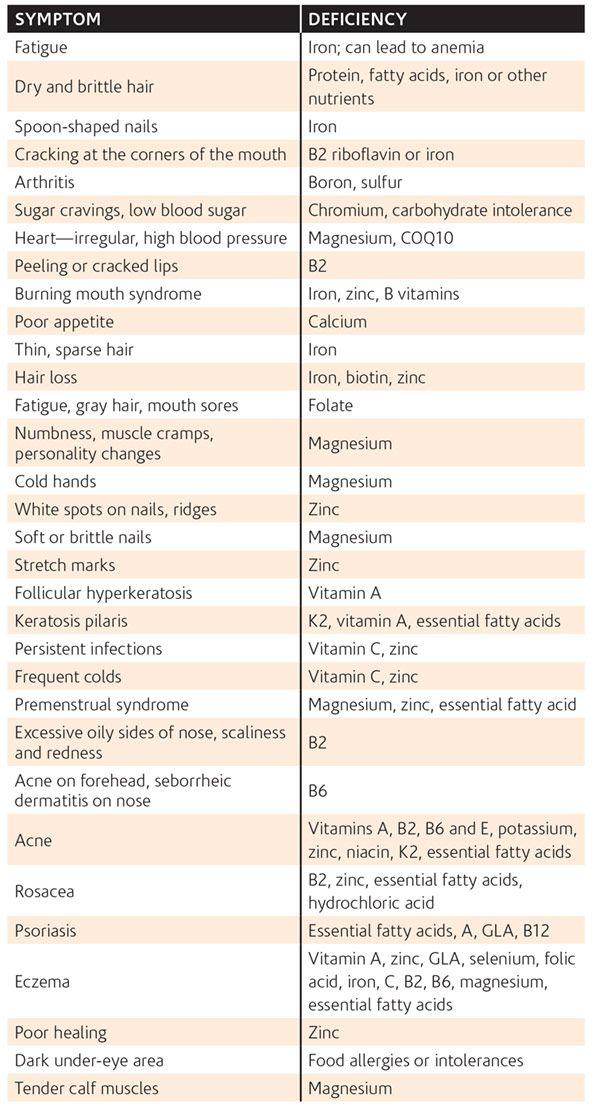 Nutrient+Deficiency+Chart