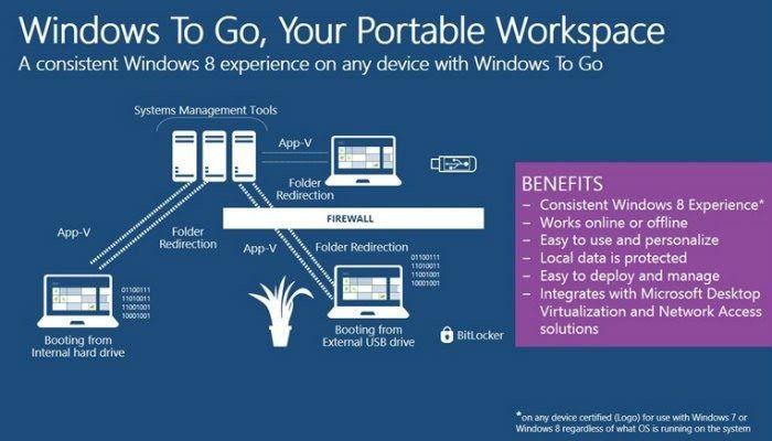 SİSTEM ÇÖZÜMLERİ : Windows To Go ile USB Sürücüsünde Taşınabilir Bir Windows Sistemi Oluşturma