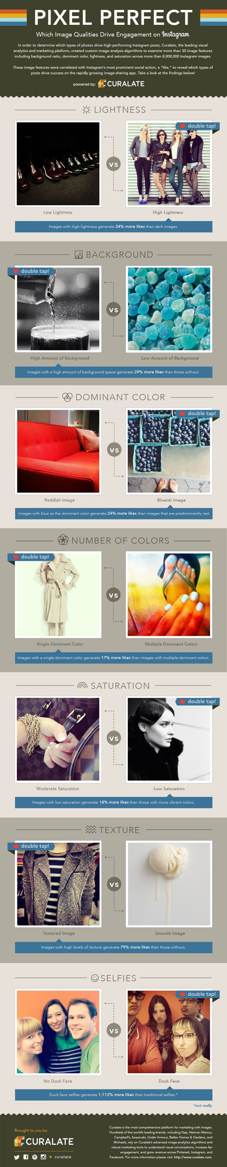 Which Image Qualities Drive Engagement On Instagram #Infographic #Selfie #Instagram #SocialMedia