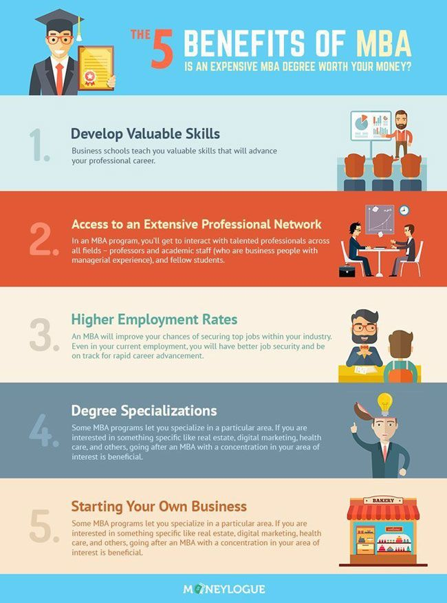 Top 5 Benefits Of Getting An Mba Infographic Mba Degree Business Administration Degree Business Management Degree