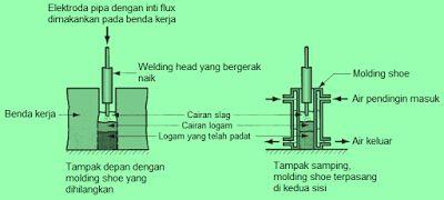 Electrogas Welding Content: http://ift.tt/1kBDBqR Pengelasan