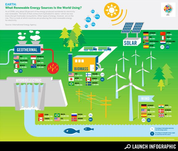 What Renewable Energy Sources Is The World Using?