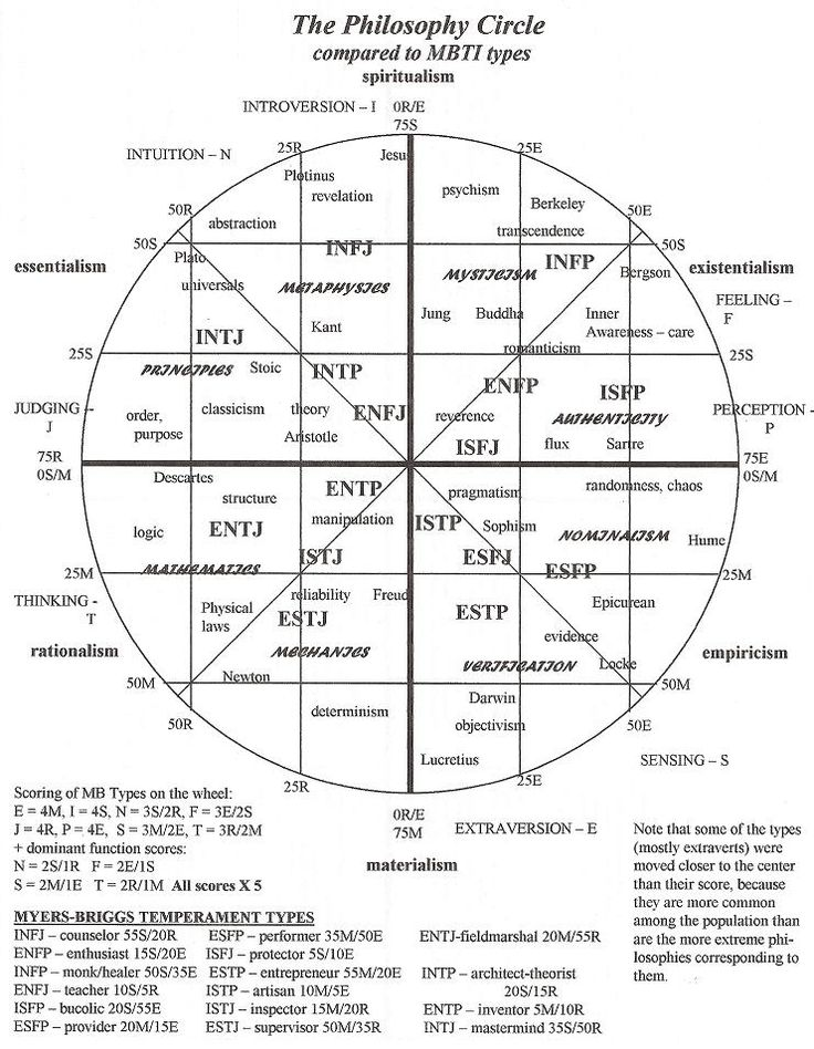 Philosophy compared to the MBTI personality types