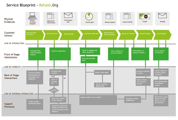 Service Blueprint Example Design Thinking Service