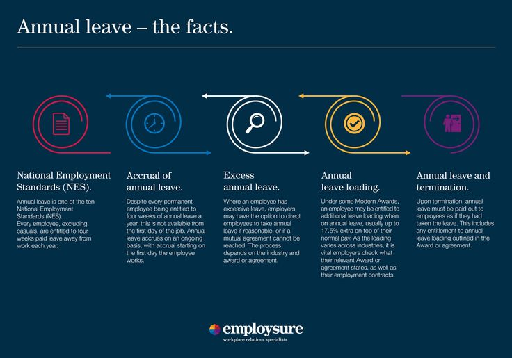When looking at annual leave, there is a lot for employers to understand and comply with. The infographic outlines some of the areas employers often overlook in managing annual leave entitlements for their employees.
