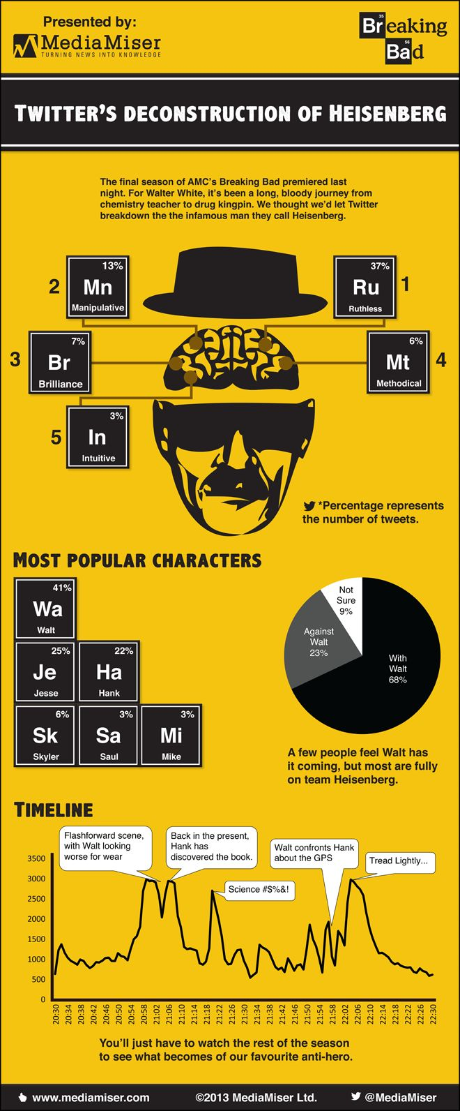 AMC's Breaking Bad: #Twitter's deconstruction of Heisenberg - #SocialMedia #Infographic
