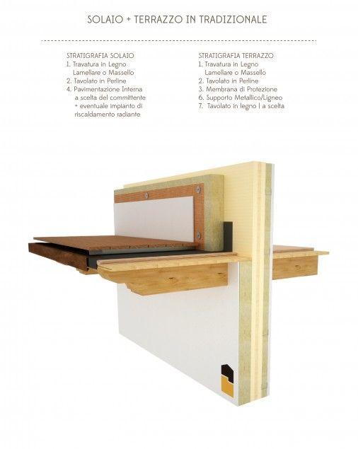 Dettagli Costruttivi in Xlam / Cross Laminated Timber