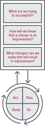 """Science of Improvement: How to Improve My problem is sometimes with the """"Do"""" part, though very good at planning it all out."""