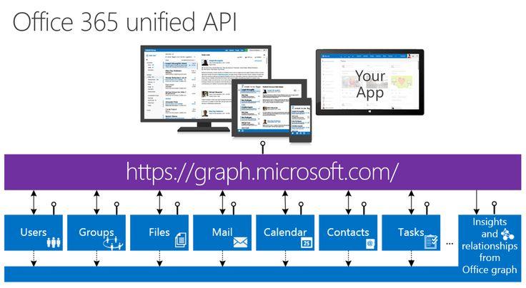 O365 APIs