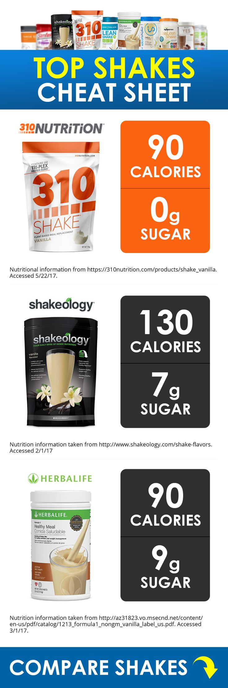 Visit The Site To Compare Top Rated Shakes!