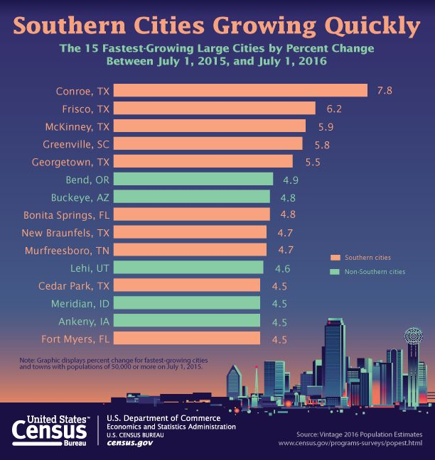The South Is Home To 10 Of The 15 Fastest Growing Large Cities Southern Cities City Fast Growing