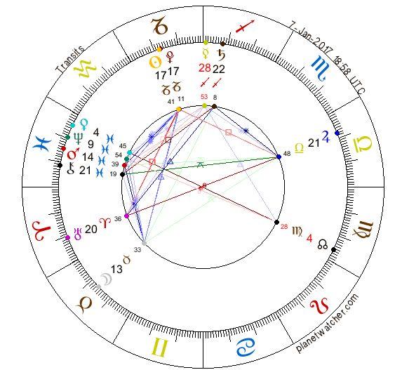 Calendario Gregoriano (365 días): 7 de Enero del 2017. –> Siete es el número del Tono Resonante del Kin de hoy. Me siento de nuevo cómo niña en la escuela, al iniciar escribiendo con la …