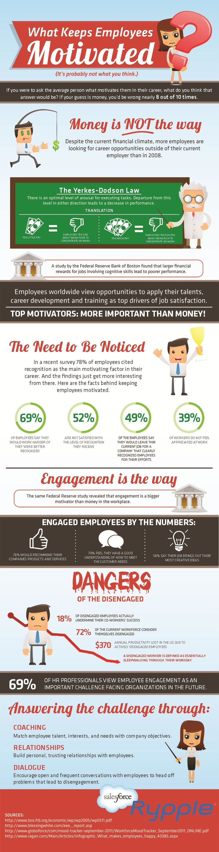 What keep employées motivated #Employee_Motivation #hr