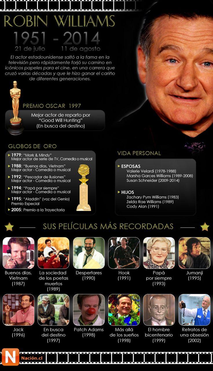 Robin Williams: Infografía sobre su vida, películas y premios