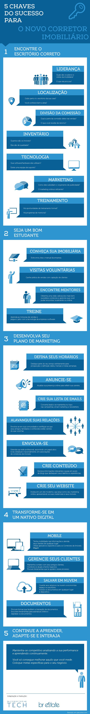 Descubra as 5 chaves do sucesso para o corretor imobiliário que está entrando agora no mercado. [Infográfico]  www.corretortech.com.br www.brestate.com.br