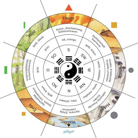 Feng Chui 13 best feng shui images on feng shui german and home