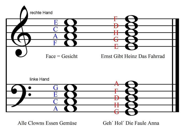 Klaviernoten lesen in Zwischenräumen und Linien – Ma Reen
