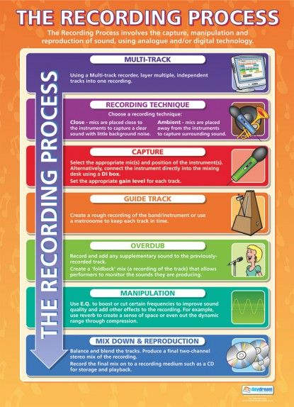The Recording Process | Music Technology Educational School Posters