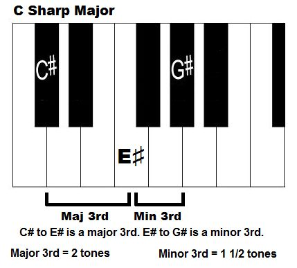 how to play the f sharp chord on piano