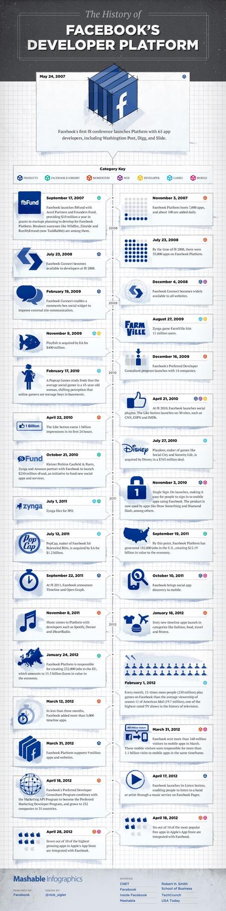 The History of #Facebook's Developer Platform