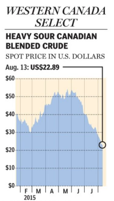 Western Canada Select - Heavy Sour Canadian Blended Crude Spot Price. August 18, 2015