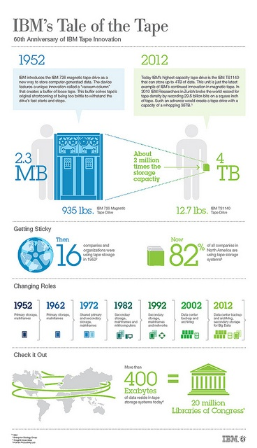 IBM 60th Anniversary of Tape by IBM Research, via Flickr: Tape Storage, Ibm Inventions,  Website, Ibm Tape, Commercial Data, Data Storage, Ibm Tales, Business Infographic, Storage Infographic