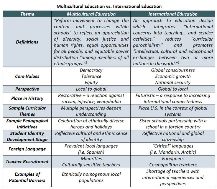 the dimensions of multicultural education