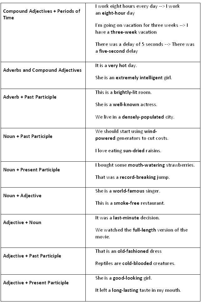 Compound adjectives. Advanced English Grammar. - learn English,grammar,adjectives,english