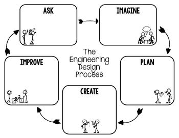 STEM Engineering Design Process Graphic Organizers for