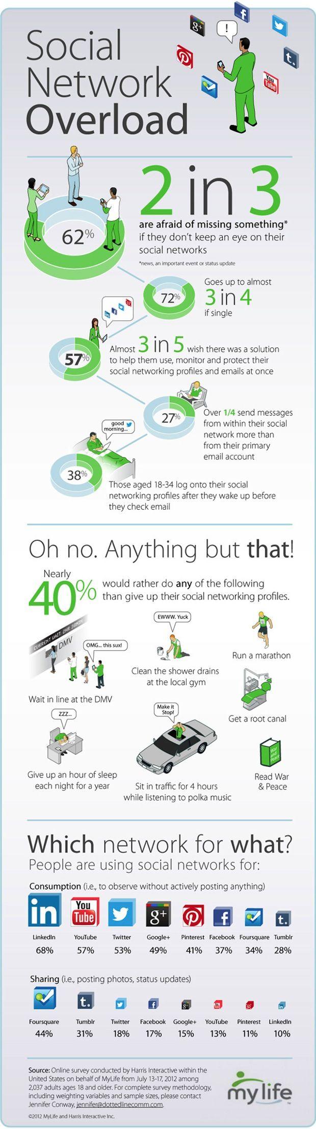 Kun je in deze tijd van informatieoverload je verhaal vertellen op social media? - Storytelling Matters | Platform voor Storytelling