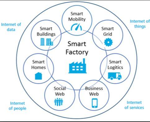 industry.4.0 nine digital industries ile ilgili görsel sonucu