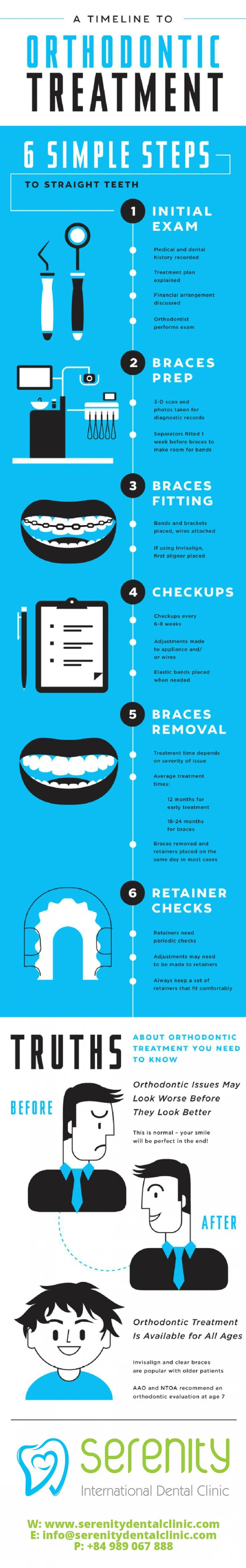 Orthodontic treatment depends on each patient's particular case, and typically takes between one to three years to complete. The following infographic will show you six basic steps of having orthodontic treatment.