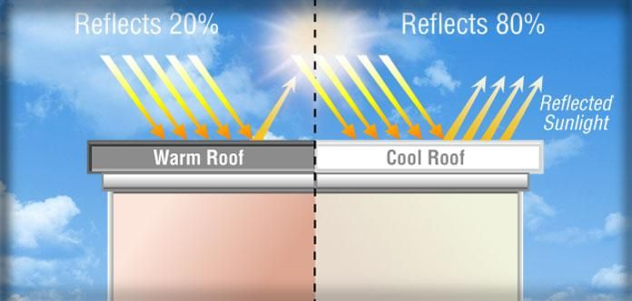 Cool Roofs | A cool roof is one that has been designed to reflect more sunlight and absorb less heat than a standard roof. Cool roofs can be made of a highly reflective type of paint, a sheet covering, or highly reflective tiles or shingles. Nearly any type of building can benefit from a cool roof, but consider the climate and other factors before deciding to install one.