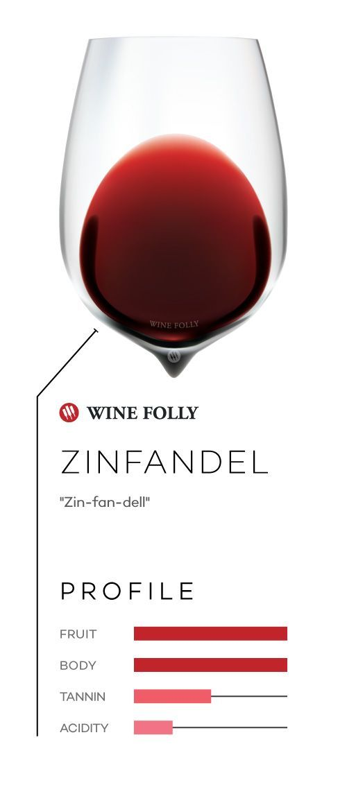 Basic types of wine: Zinfandel http://winefolly.com/review/common-types-of-wine/