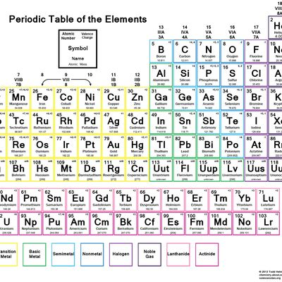 valencies of some elements in periodic Since it gains 1 electron, its valency is 1 in the periodic table, the elements in the  same group have the same valency for example, all the.