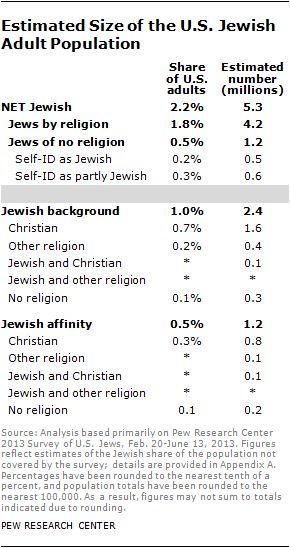 A Portrait of Jewish Americans