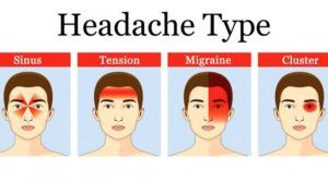 Everyone has had a headache, and there is an effective trick if you want to solve it. You just need to eat bananas and drink lots of water in order to lessen the pain. But, this trick is not always useful. Headaches might be of different types, and therefore, when people suffer from headache symptoms, ...