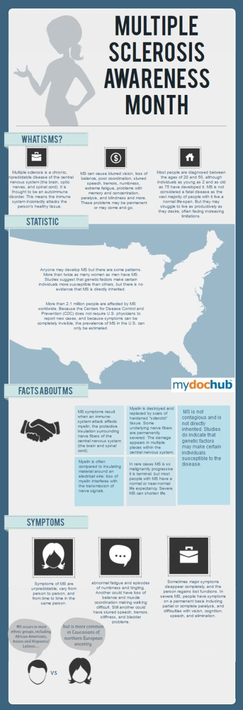 Infographic about Multiple Sclerosis
