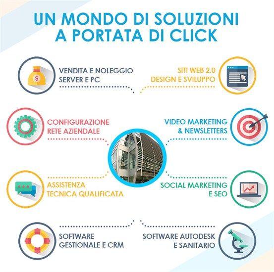 Social Marketing (SEO e Web 2.0)  Oggi i social media permettono di generare relazioni tra una società e il cliente/partner/ utente. Gli str...