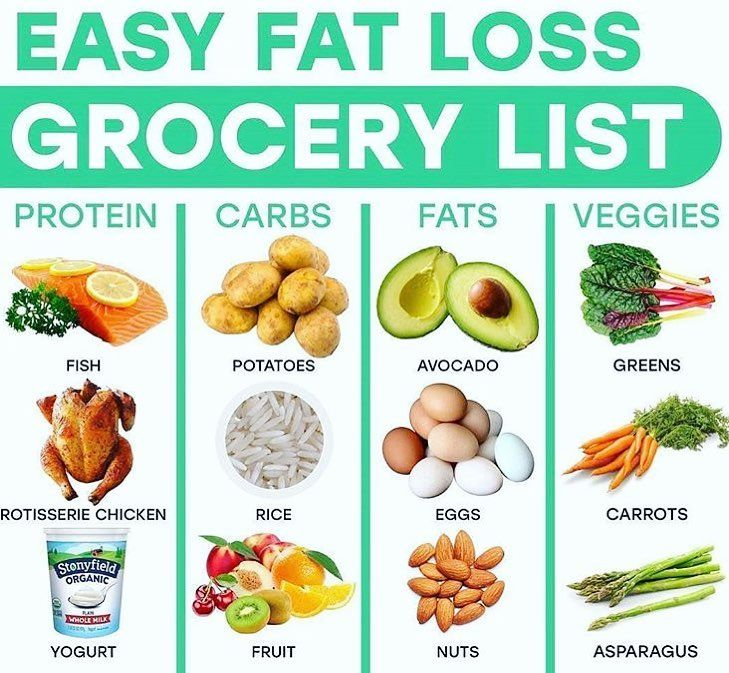 """Best Diet Plans on Instagram: """"🙌🏻Watch your shopping chart to lose weigh…"""