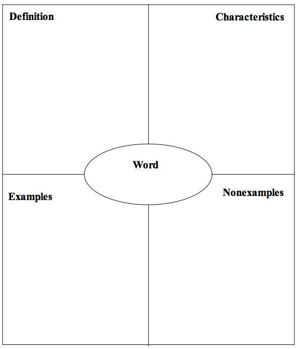 9 best Vocabulary Instruction The Frayer Model images on - frayer model template