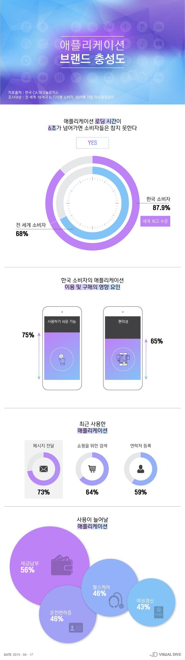사용하기 쉬운 앱이 최고…로딩 속도는 '6초 미만' [인포그래픽] #application / #Infographic ⓒ 비주얼다이브 무단 복사·전재·재배포 금지