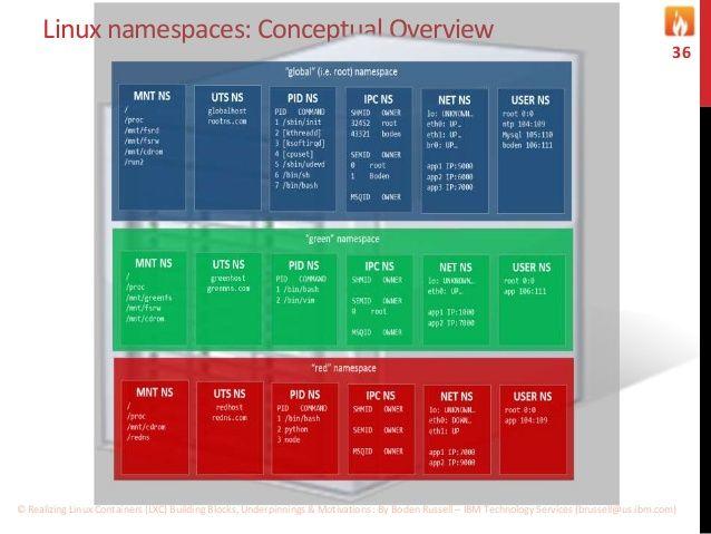 Linux namespaces: Conceptual Overview