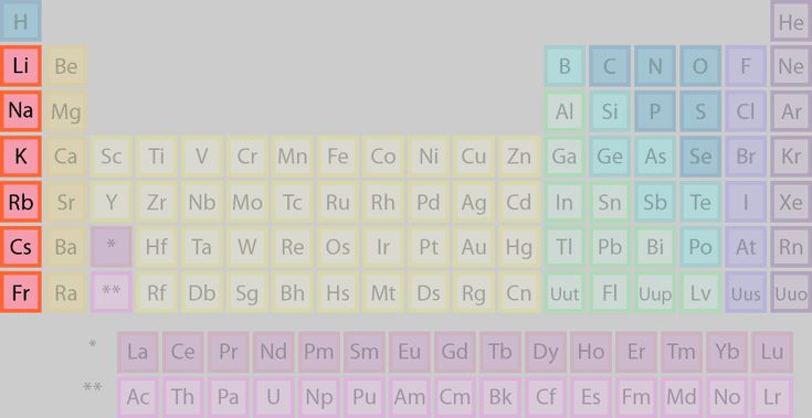 Facts About the 5 Element Families: Alkali Metals or Group 1 Family of Elements