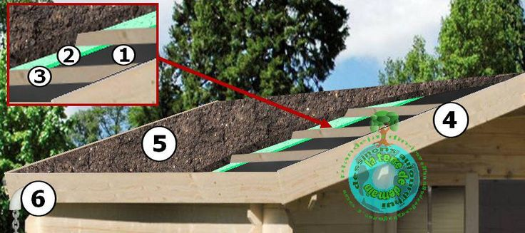 1000 id es sur le th me toit de cabane sur pinterest. Black Bedroom Furniture Sets. Home Design Ideas