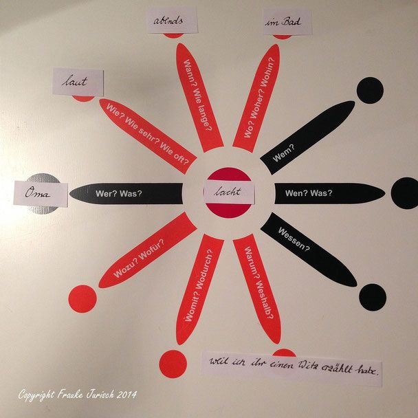 Erfahren des Satzaufbaus mit der Sterntabelle (Maria Montessori) und Kennenlernen der Wichtigkeit von Prädikat, Subjekt und Objekt durch die Arbeit mit den Kreisen und Pfeilen.