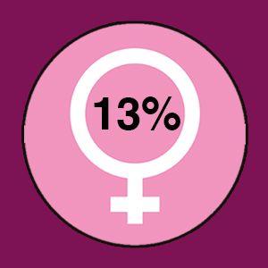 Du er 13% feminin, du er en rigtig mand!