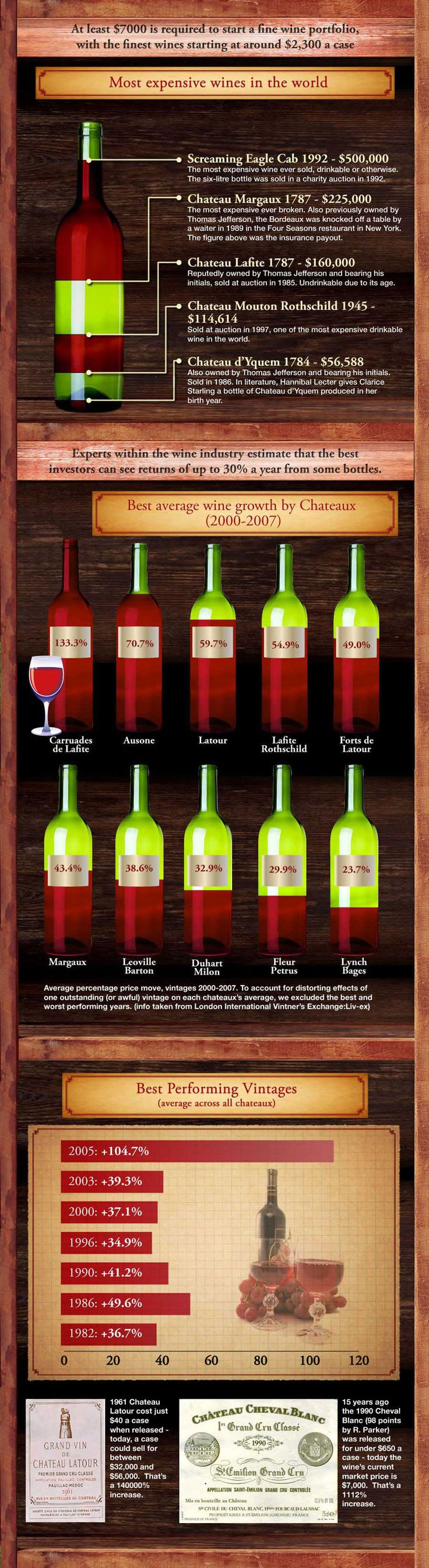 Wine Infographic - Wine as an Investment